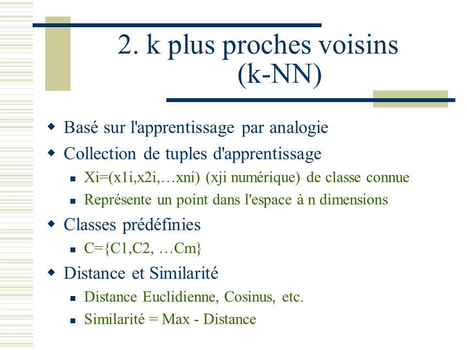 Procédure de Construction (2) Processus récursif L arbre commence à un nœud représentant toutes les données Si les objets sont de la même classe, alors le nœud devient une feuille étiqueté par le nom de la classe.