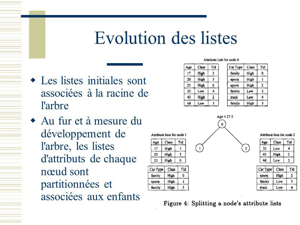 Evolution des listes Les listes initiales sont associées à la racine de l'arbre Au fur et à mesure du développement de l'arbre, les listes d'attributs