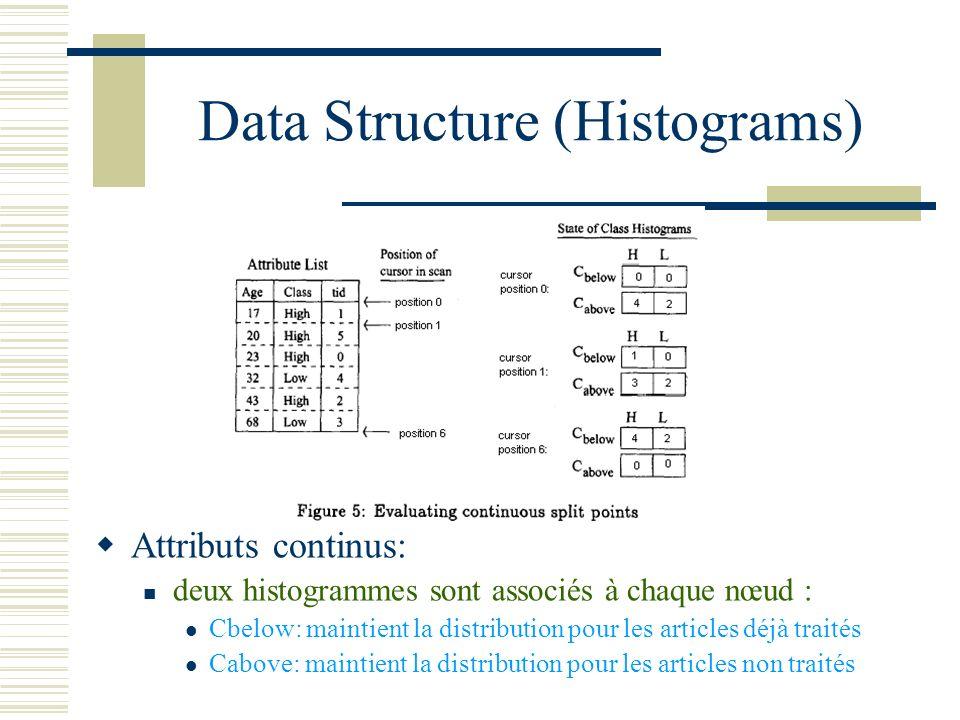 Data Structure (Histograms) Attributs continus: deux histogrammes sont associés à chaque nœud : Cbelow: maintient la distribution pour les articles dé