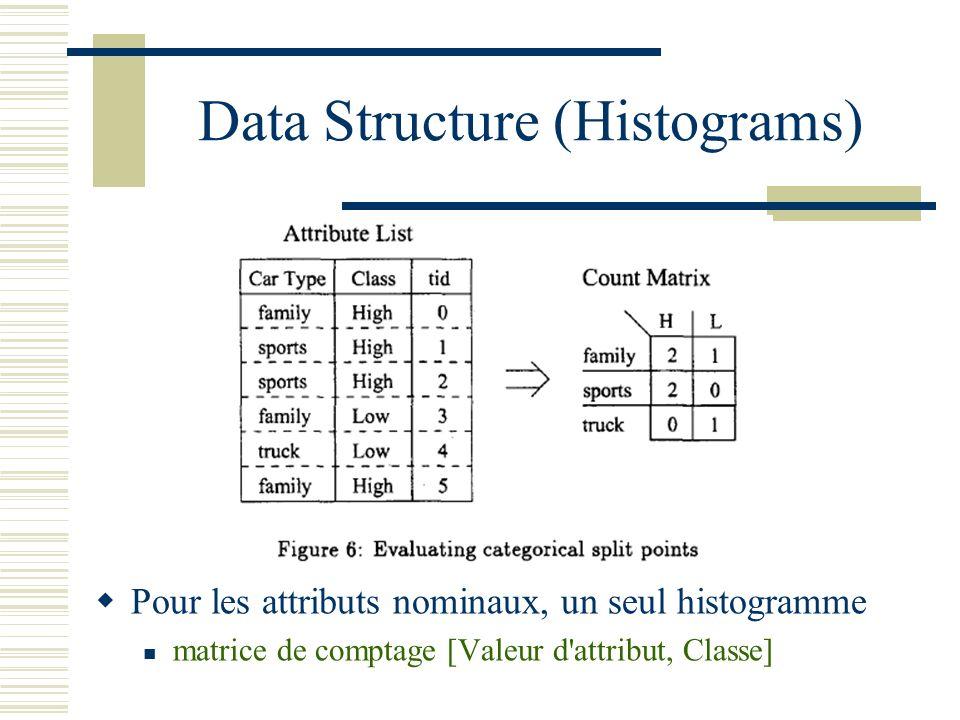 Data Structure (Histograms) Pour les attributs nominaux, un seul histogramme matrice de comptage [Valeur d'attribut, Classe]