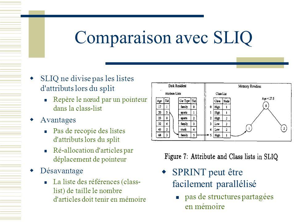 Comparaison avec SLIQ SLIQ ne divise pas les listes d'attributs lors du split Repère le nœud par un pointeur dans la class-list Avantages Pas de recop