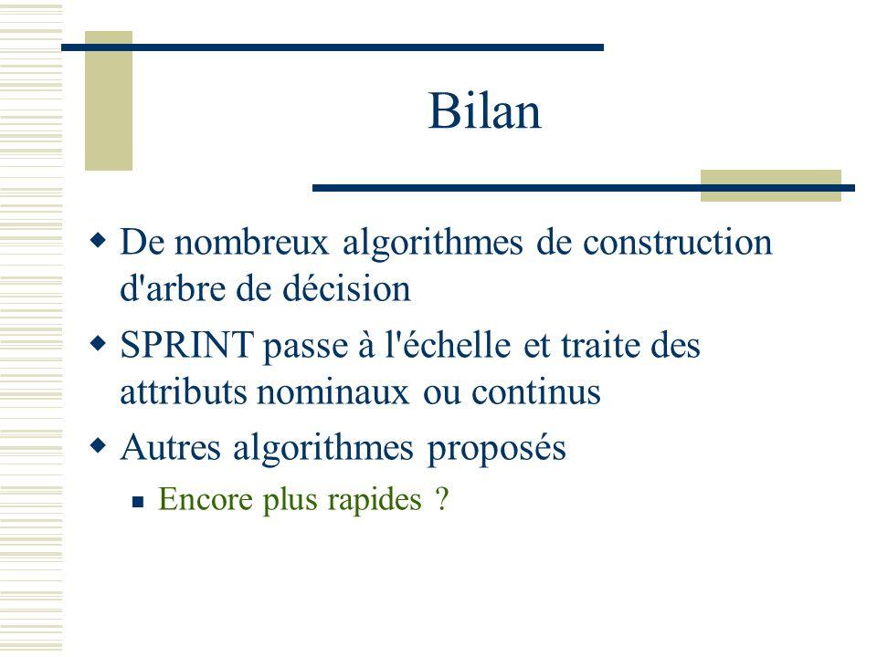 Bilan De nombreux algorithmes de construction d'arbre de décision SPRINT passe à l'échelle et traite des attributs nominaux ou continus Autres algorit