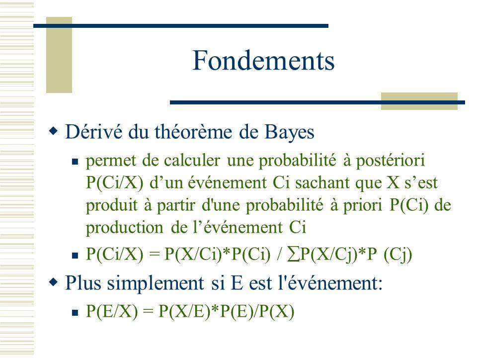 Fondements Dérivé du théorème de Bayes permet de calculer une probabilité à postériori P(Ci/X) dun événement Ci sachant que X sest produit à partir d'