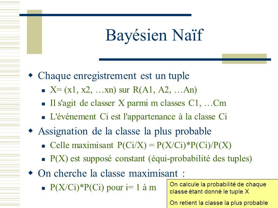 Bayésien Naïf Chaque enregistrement est un tuple X= (x1, x2, …xn) sur R(A1, A2, …An) Il s'agit de classer X parmi m classes C1, …Cm L'événement Ci est