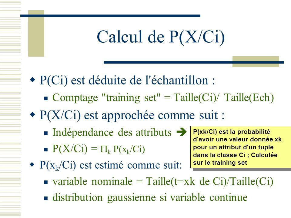 Calcul de P(X/Ci) P(Ci) est déduite de l'échantillon : Comptage