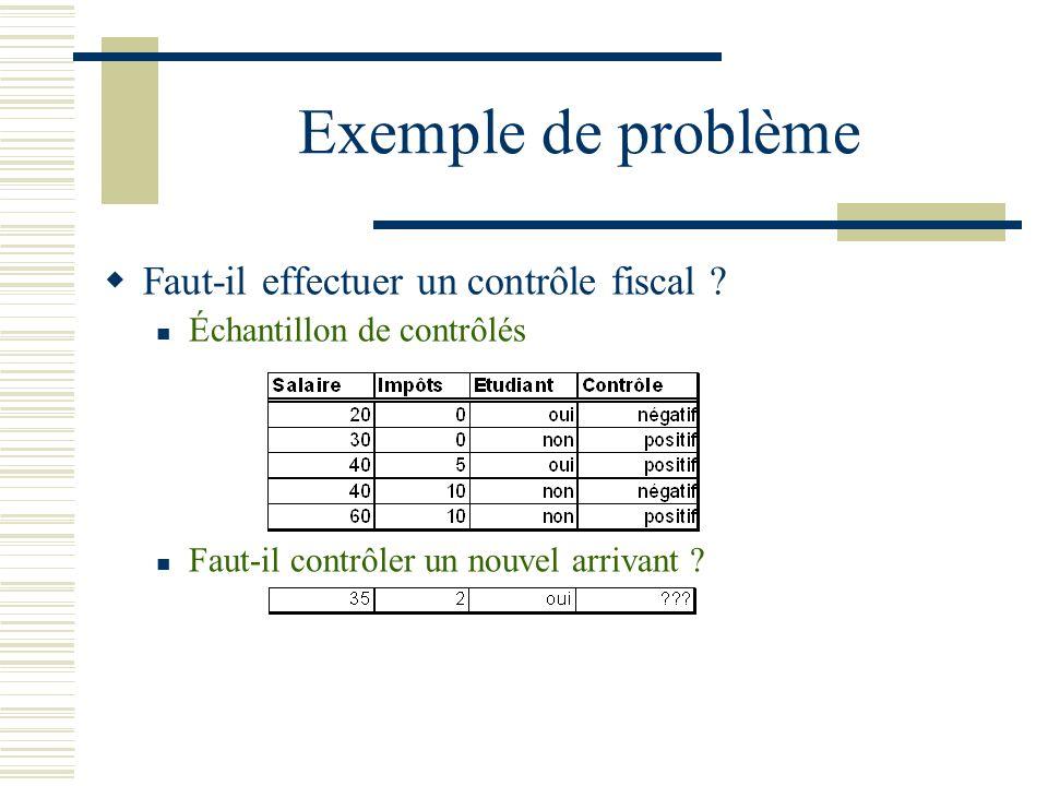 Exemple de problème Faut-il effectuer un contrôle fiscal ? Échantillon de contrôlés Faut-il contrôler un nouvel arrivant ?