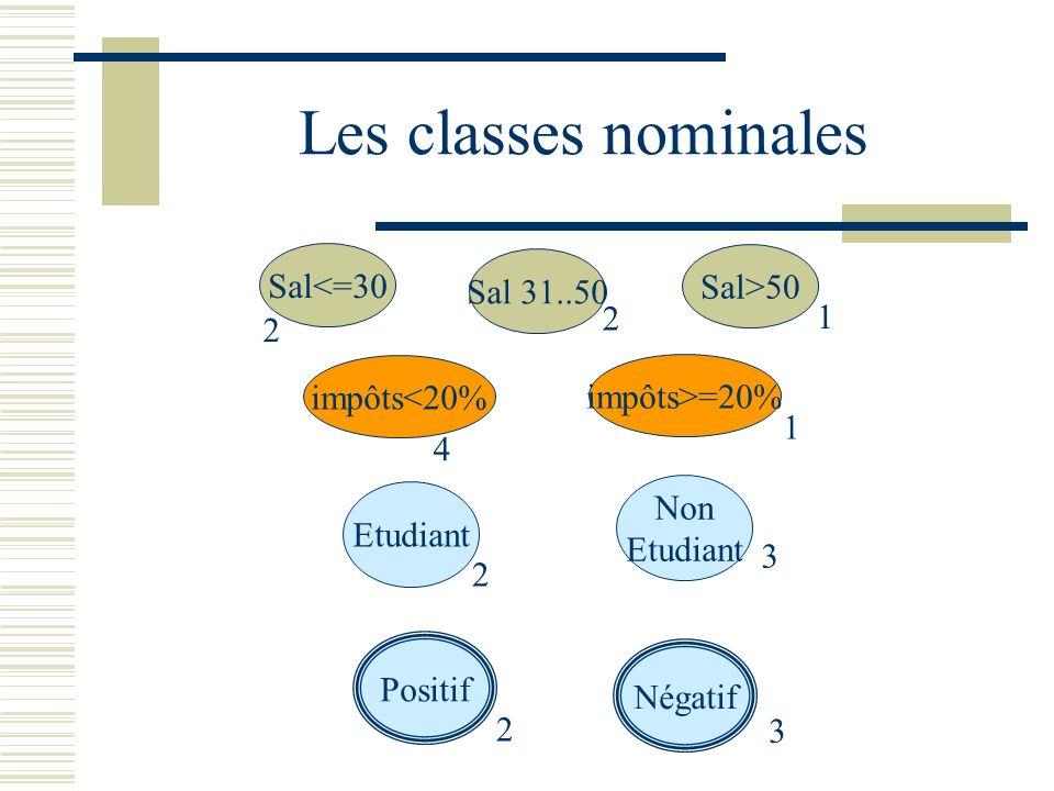 Les classes nominales Sal<=30 Sal>50 Sal 31..50 impôts<20% impôts>=20% Etudiant Non Etudiant 2 2 1 4 1 2 3 Positif Négatif 2 3