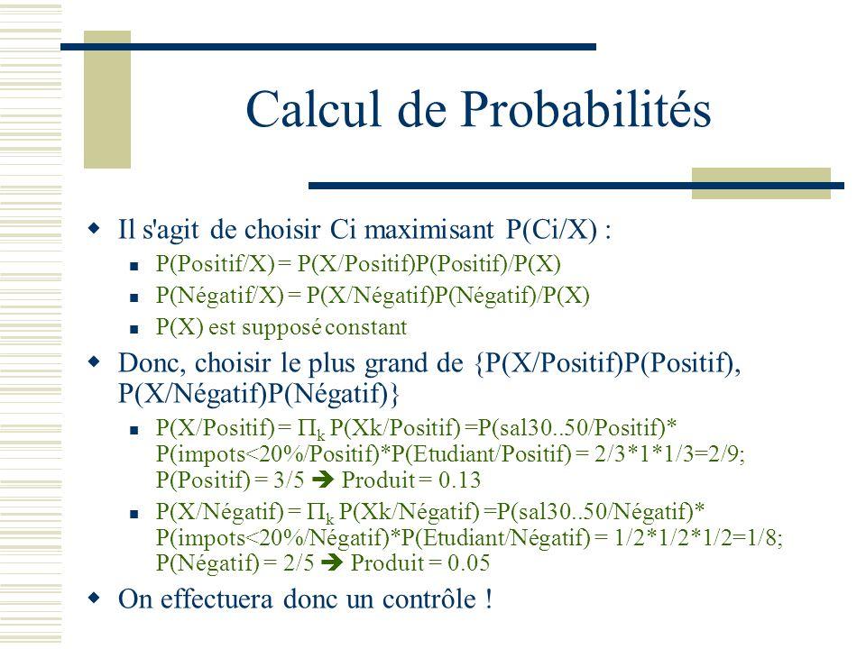 Calcul de Probabilités Il s'agit de choisir Ci maximisant P(Ci/X) : P(Positif/X) = P(X/Positif)P(Positif)/P(X) P(Négatif/X) = P(X/Négatif)P(Négatif)/P