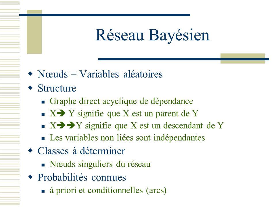 Réseau Bayésien Nœuds = Variables aléatoires Structure Graphe direct acyclique de dépendance X Y signifie que X est un parent de Y X Y signifie que X