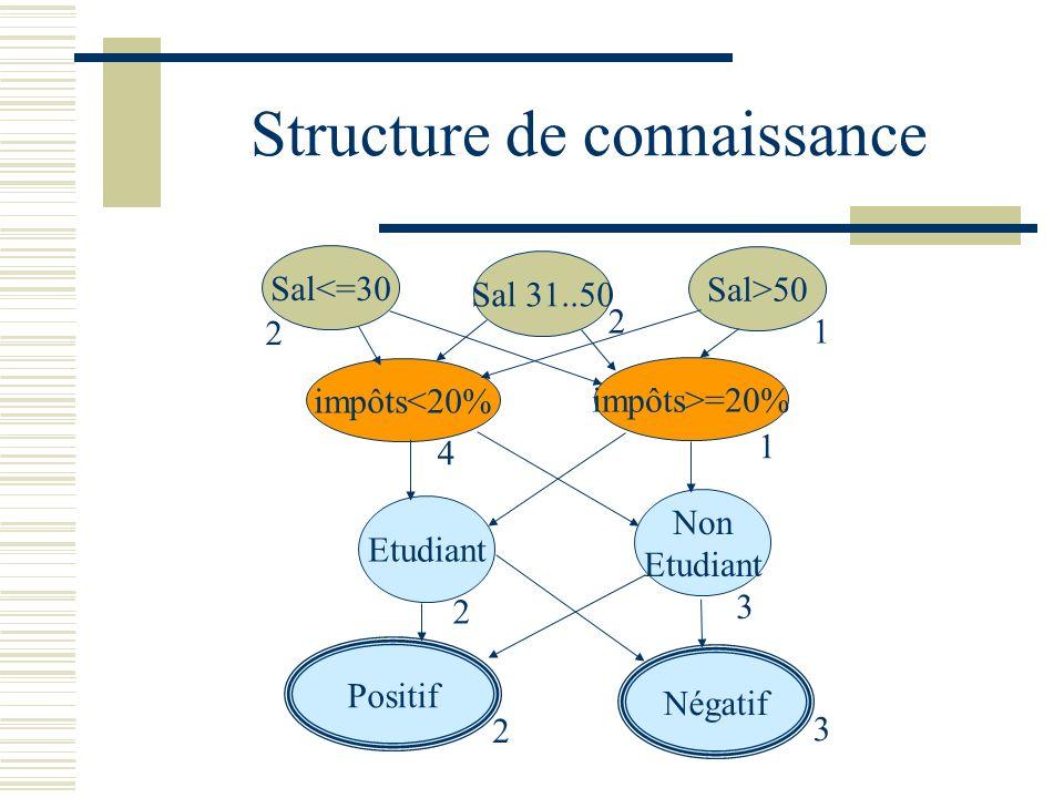 Structure de connaissance Sal<=30 Sal>50 Sal 31..50 impôts<20% impôts>=20% Etudiant Non Etudiant 2 2 1 4 1 2 3 Positif Négatif 2 3