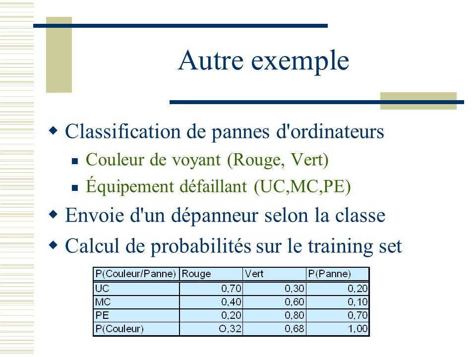 Autre exemple Classification de pannes d'ordinateurs Couleur de voyant (Rouge, Vert) Équipement défaillant (UC,MC,PE) Envoie d'un dépanneur selon la c