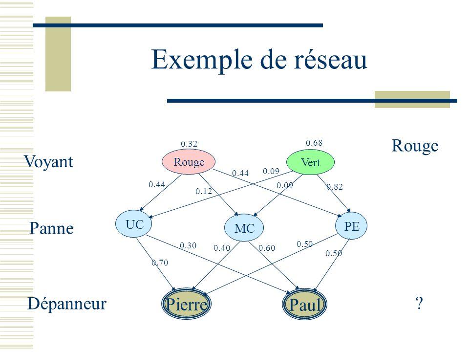 Exemple de réseau Rouge Vert Voyant Panne UC PE MC Dépanneur Pierre Paul Rouge ? 0.32 0.68 0.12 0.44 0.09 0.82 0.70 0.60 0.40 0.30 0.50