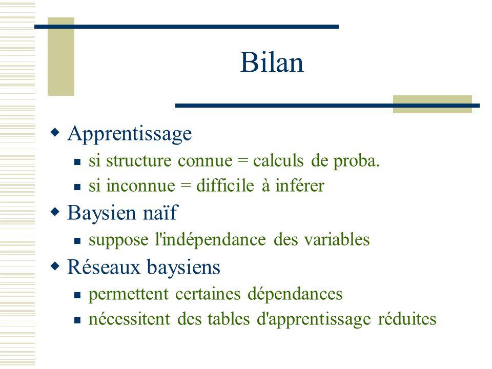 Bilan Apprentissage si structure connue = calculs de proba. si inconnue = difficile à inférer Baysien naïf suppose l'indépendance des variables Réseau