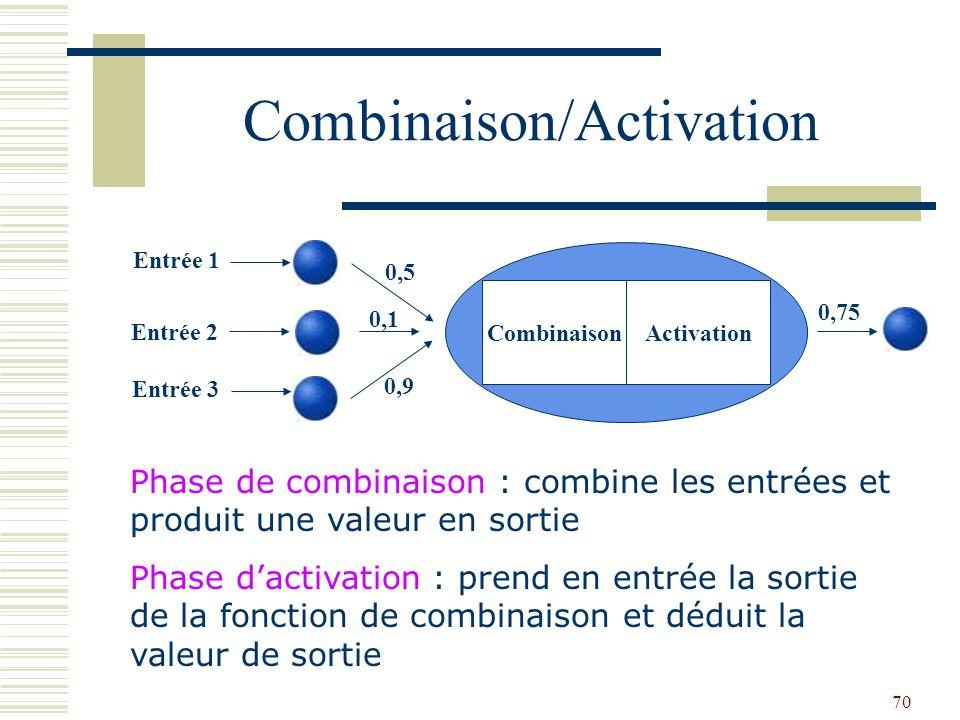 70 Combinaison/Activation Phase de combinaison : combine les entrées et produit une valeur en sortie Phase dactivation : prend en entrée la sortie de