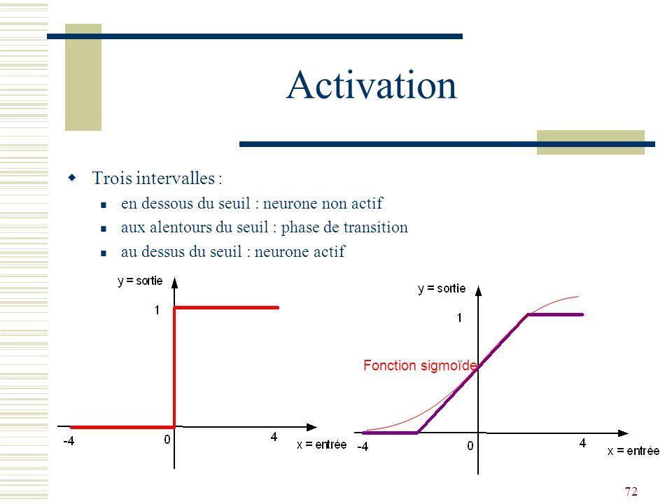 72 Activation Trois intervalles : en dessous du seuil : neurone non actif aux alentours du seuil : phase de transition au dessus du seuil : neurone ac