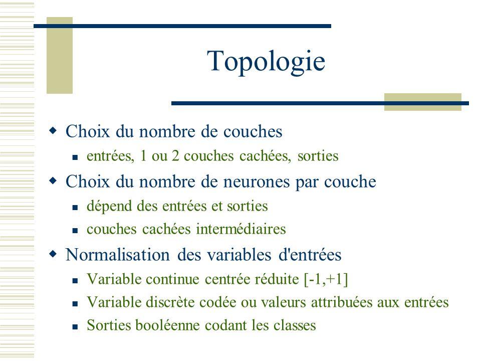 Topologie Choix du nombre de couches entrées, 1 ou 2 couches cachées, sorties Choix du nombre de neurones par couche dépend des entrées et sorties cou