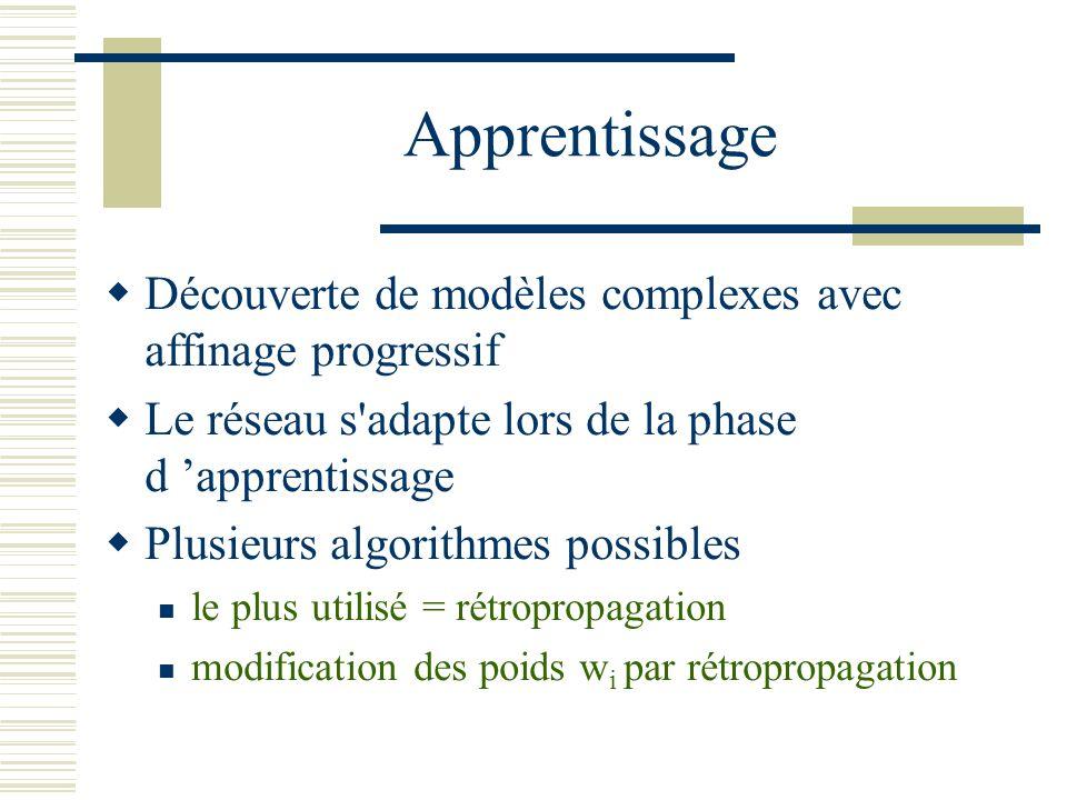 Apprentissage Découverte de modèles complexes avec affinage progressif Le réseau s'adapte lors de la phase d apprentissage Plusieurs algorithmes possi