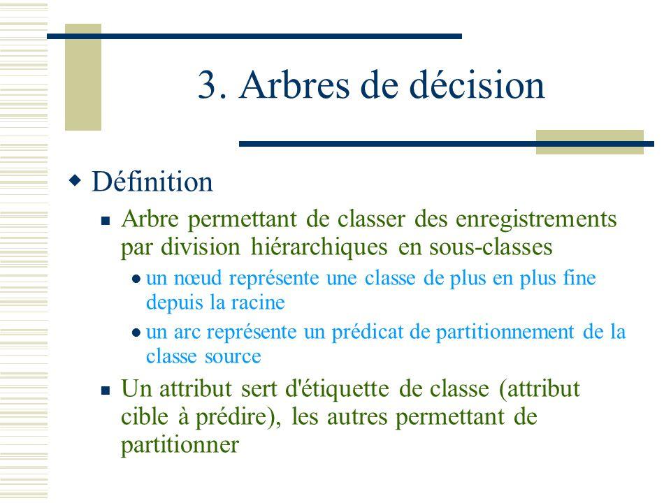 3. Arbres de décision Définition Arbre permettant de classer des enregistrements par division hiérarchiques en sous-classes un nœud représente une cla