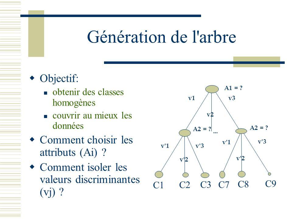 Génération de l'arbre Objectif: obtenir des classes homogènes couvrir au mieux les données Comment choisir les attributs (Ai) ? Comment isoler les val