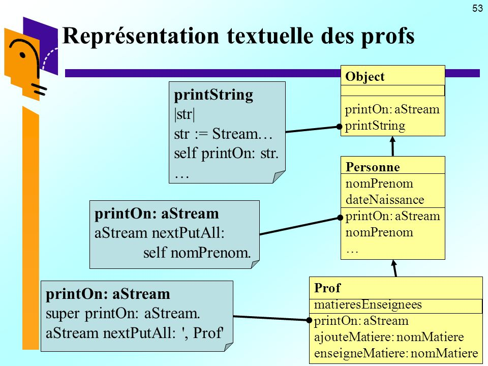 53 Représentation textuelle des profs printString |str| str := Stream… self printOn: str. … printOn: aStream aStream nextPutAll: self nomPrenom. print