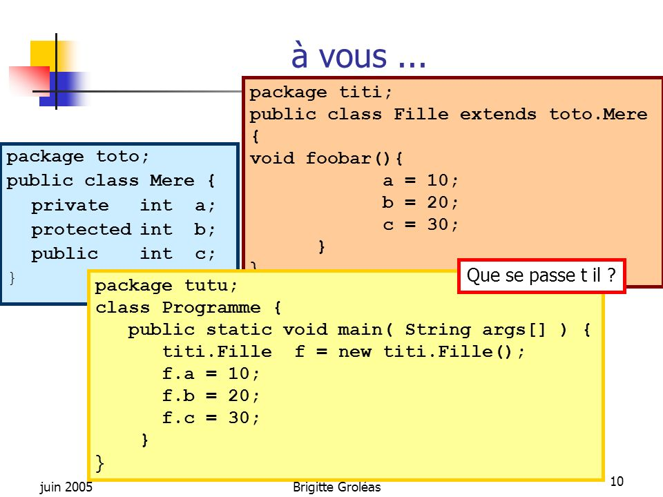 juin 2005Brigitte Groléas 10 à vous... package toto; public class Mere { private int a; protectedint b; publicint c; } package titi; public class Fill