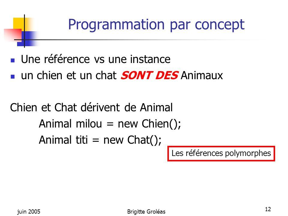 juin 2005Brigitte Groléas 12 Programmation par concept Une référence vs une instance un chien et un chat SONT DES Animaux Chien et Chat dérivent de An