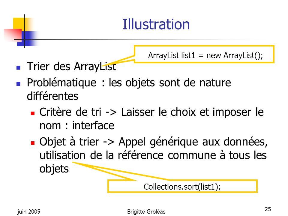 juin 2005Brigitte Groléas 25 Illustration Trier des ArrayList Problématique : les objets sont de nature différentes Critère de tri -> Laisser le choix