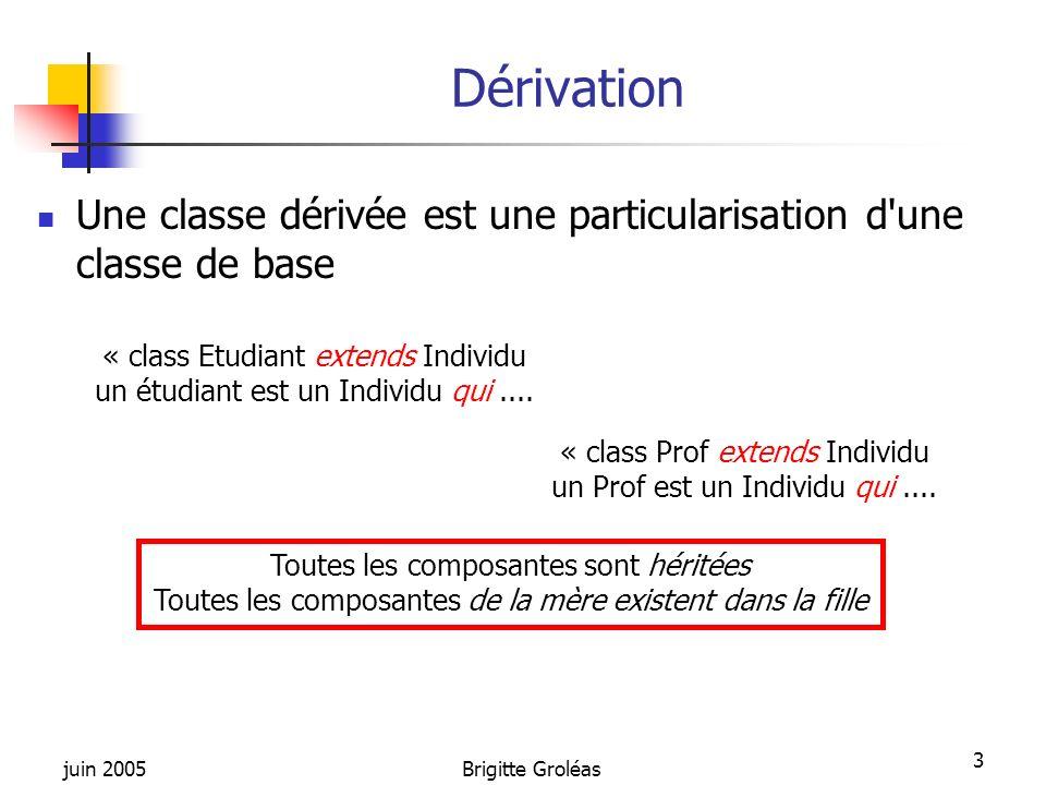 juin 2005Brigitte Groléas 3 Dérivation Une classe dérivée est une particularisation d'une classe de base « class Etudiant extends Individu un étudiant