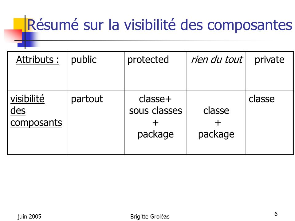 juin 2005Brigitte Groléas 6 Résumé sur la visibilité des composantes Attributs :publicprotectedrien du toutprivate visibilité des composants partoutcl