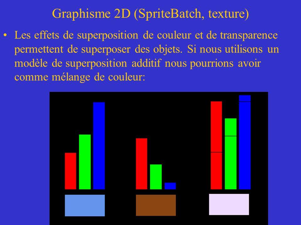 Graphisme 2D (SpriteBatch, texture) Les effets de superposition de couleur et de transparence permettent de superposer des objets. Si nous utilisons u