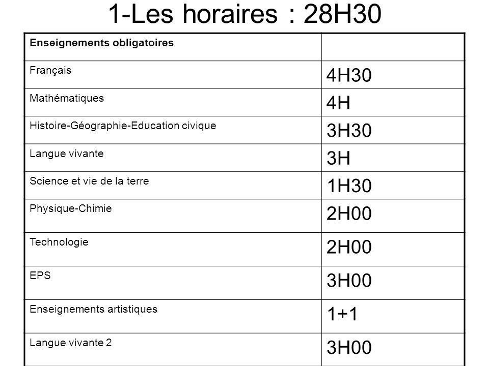 1-Les horaires : 28H30 Enseignements obligatoires Français 4H30 Mathématiques 4H Histoire-Géographie-Education civique 3H30 Langue vivante 3H Science
