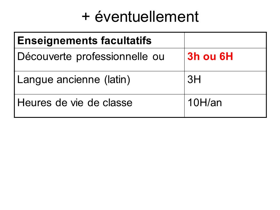 + éventuellement Enseignements facultatifs Découverte professionnelle ou3h ou 6H Langue ancienne (latin)3H Heures de vie de classe10H/an