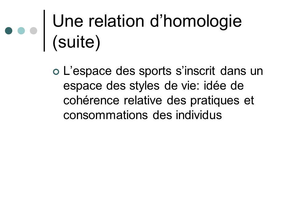 Une relation dhomologie (suite) Lespace des sports sinscrit dans un espace des styles de vie: idée de cohérence relative des pratiques et consommations des individus