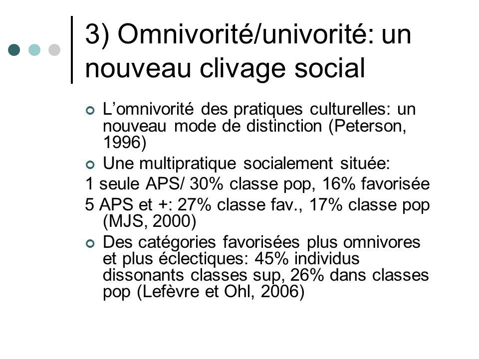 3) Omnivorité/univorité: un nouveau clivage social Lomnivorité des pratiques culturelles: un nouveau mode de distinction (Peterson, 1996) Une multipratique socialement située: 1 seule APS/ 30% classe pop, 16% favorisée 5 APS et +: 27% classe fav., 17% classe pop (MJS, 2000) Des catégories favorisées plus omnivores et plus éclectiques: 45% individus dissonants classes sup, 26% dans classes pop (Lefèvre et Ohl, 2006)