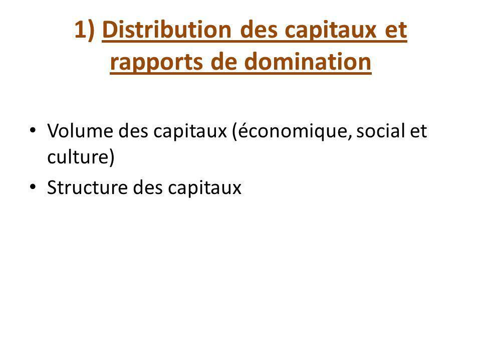 1) Distribution des capitaux et rapports de domination Volume des capitaux (économique, social et culture) Structure des capitaux