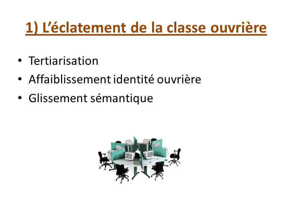 1) Léclatement de la classe ouvrière Tertiarisation Affaiblissement identité ouvrière Glissement sémantique