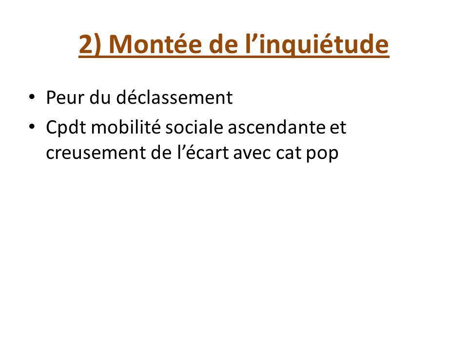 2) Montée de linquiétude Peur du déclassement Cpdt mobilité sociale ascendante et creusement de lécart avec cat pop