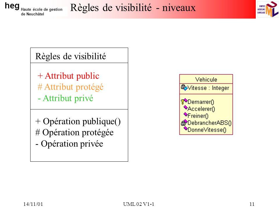 heg Haute école de gestion de Neuchâtel 14/11/01UML 02 V1-111 Règles de visibilité - niveaux Règles de visibilité + Attribut public # Attribut protégé - Attribut privé + Opération publique() # Opération protégée - Opération privée