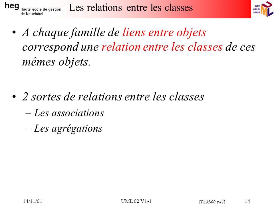heg Haute école de gestion de Neuchâtel 14/11/01UML 02 V1-114 Les relations entre les classes A chaque famille de liens entre objets correspond une relation entre les classes de ces mêmes objets.
