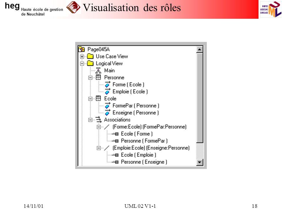 heg Haute école de gestion de Neuchâtel 14/11/01UML 02 V1-118 Visualisation des rôles