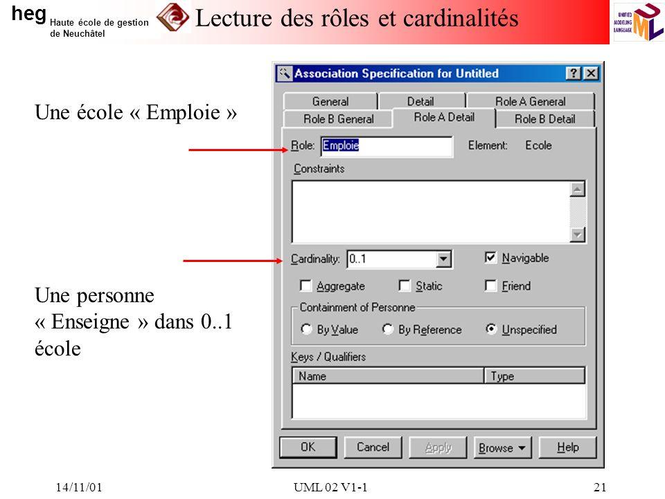 heg Haute école de gestion de Neuchâtel 14/11/01UML 02 V1-121 Lecture des rôles et cardinalités Une école « Emploie » Une personne « Enseigne » dans 0..1 école