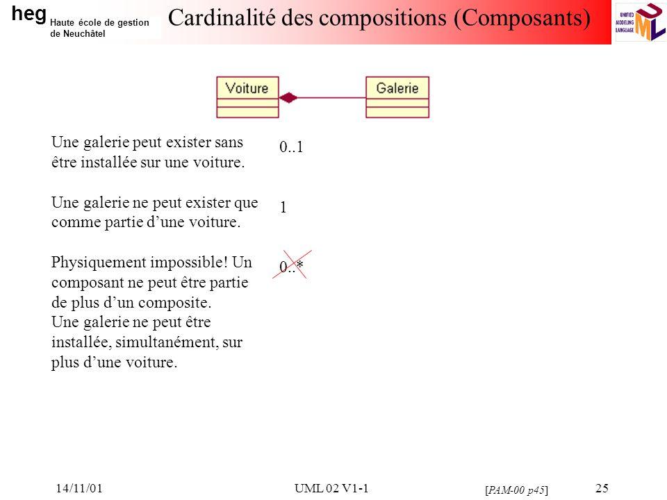 heg Haute école de gestion de Neuchâtel 14/11/01UML 02 V1-125 Cardinalité des compositions (Composants) 0..1 1 0..* Une galerie peut exister sans être installée sur une voiture.