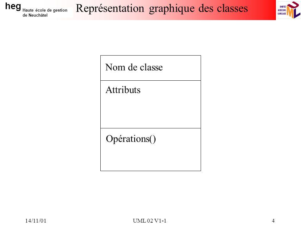 heg Haute école de gestion de Neuchâtel 14/11/01UML 02 V1-14 Représentation graphique des classes Nom de classe Attributs Opérations()