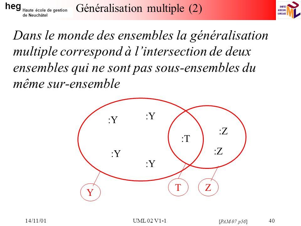 heg Haute école de gestion de Neuchâtel 14/11/01UML 02 V1-140 Généralisation multiple (2) Dans le monde des ensembles la généralisation multiple correspond à lintersection de deux ensembles qui ne sont pas sous-ensembles du même sur-ensemble [PAM-97 p56] Y TZ :Y :Z :T