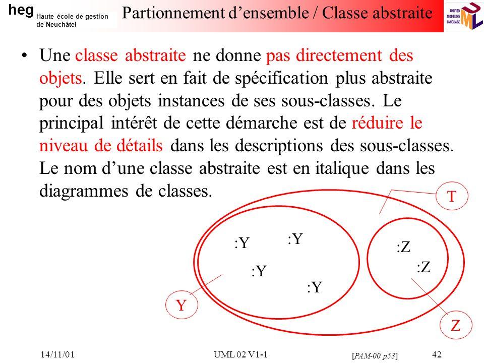 heg Haute école de gestion de Neuchâtel 14/11/01UML 02 V1-142 Partionnement densemble / Classe abstraite Une classe abstraite ne donne pas directement des objets.