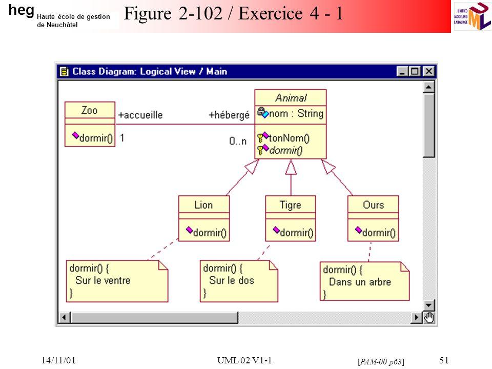 heg Haute école de gestion de Neuchâtel 14/11/01UML 02 V1-151 Figure 2-102 / Exercice 4 - 1 [PAM-00 p63]