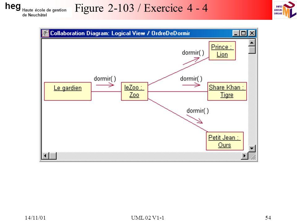 heg Haute école de gestion de Neuchâtel 14/11/01UML 02 V1-154 Figure 2-103 / Exercice 4 - 4