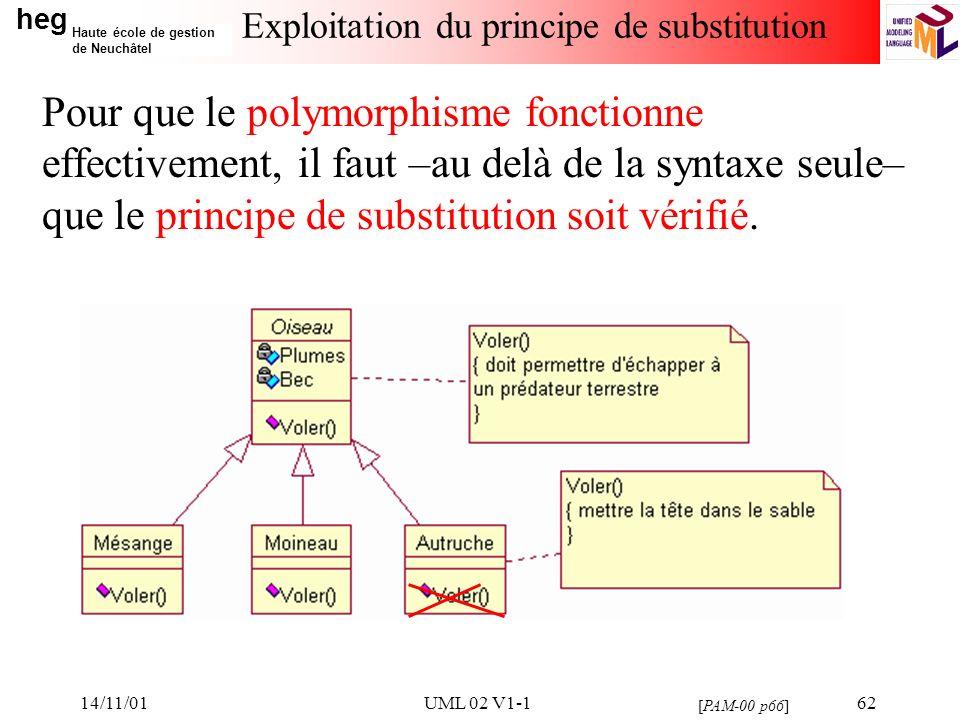 heg Haute école de gestion de Neuchâtel 14/11/01UML 02 V1-162 Exploitation du principe de substitution Pour que le polymorphisme fonctionne effectivement, il faut –au delà de la syntaxe seule– que le principe de substitution soit vérifié.