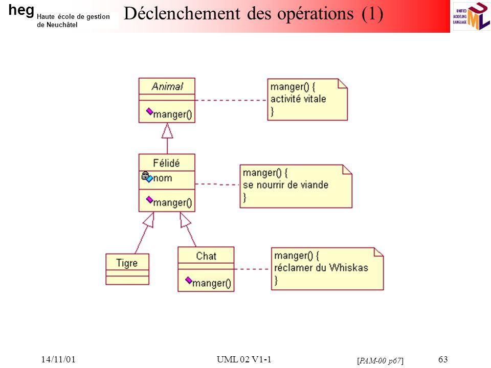 heg Haute école de gestion de Neuchâtel 14/11/01UML 02 V1-163 Déclenchement des opérations (1) [PAM-00 p67]