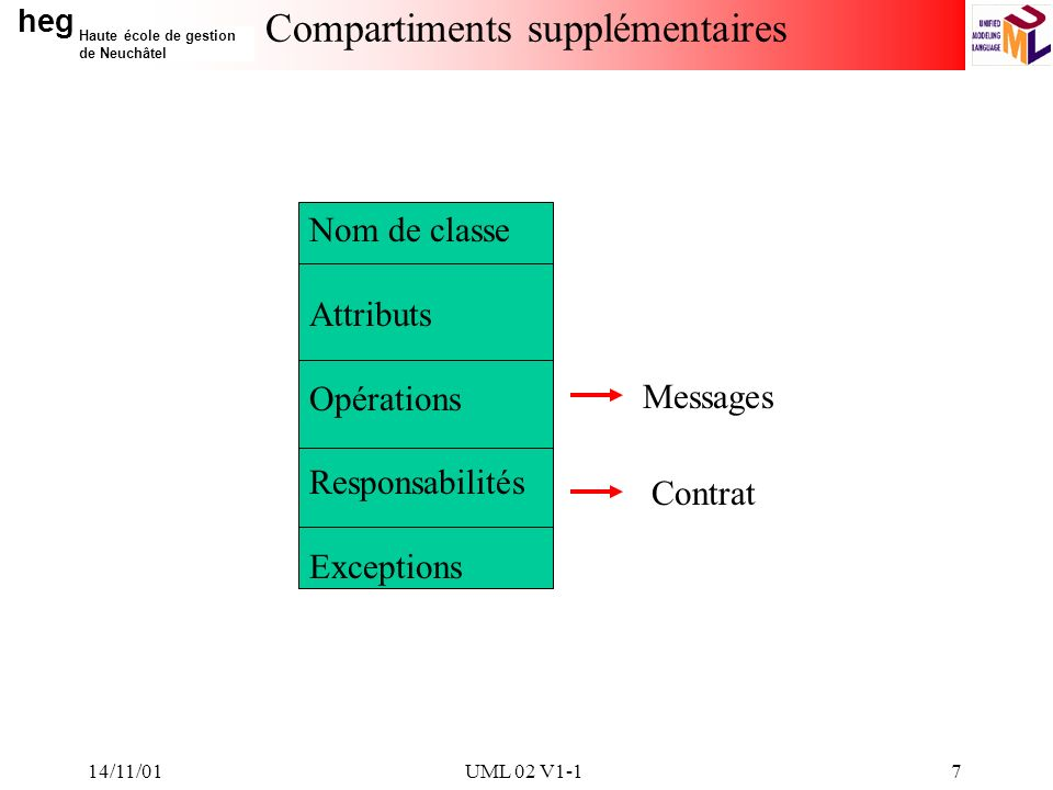 heg Haute école de gestion de Neuchâtel 14/11/01UML 02 V1-17 Compartiments supplémentaires Nom de classe Attributs Opérations Responsabilités Exceptions Messages Contrat